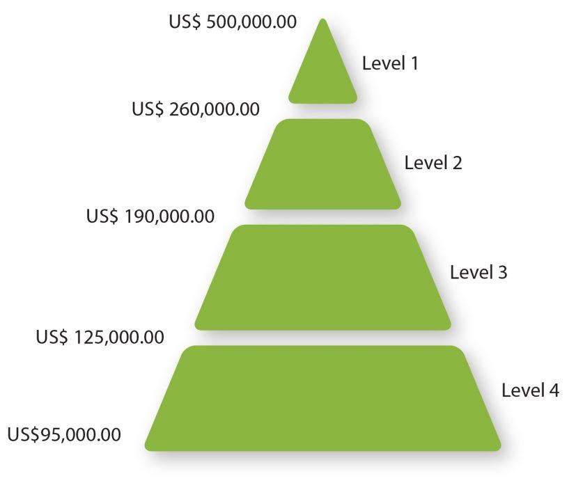 levels-c